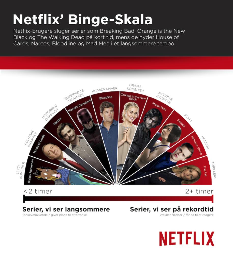 netflix binge danmark