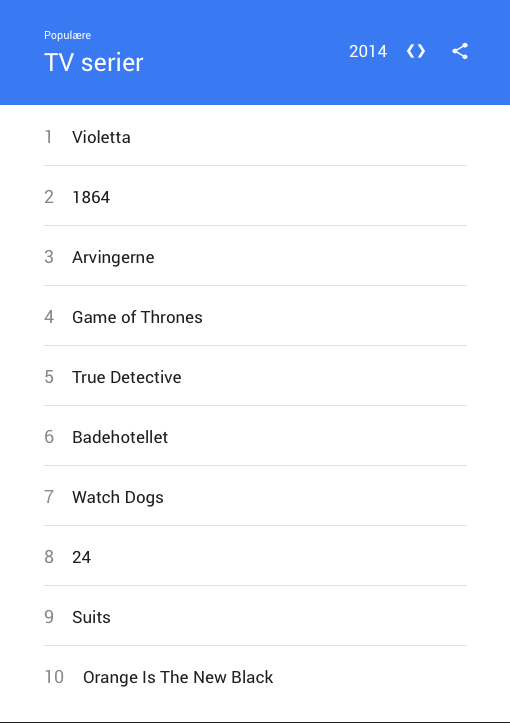 netflix mest søgte google